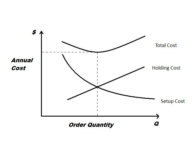 economic order quantity eoq from first principles essay The economic order quantity (eoq) is the order quantity that minimizes total  holding and ordering costs for the year even if all the assumptions.