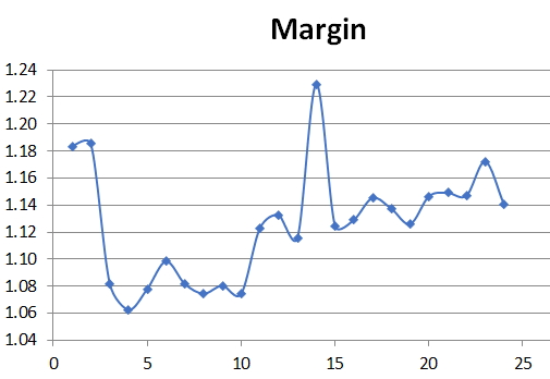 Margin per sale average over two years