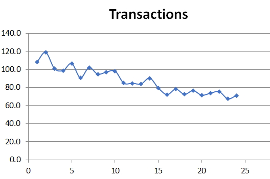 Transactions per shop over two years