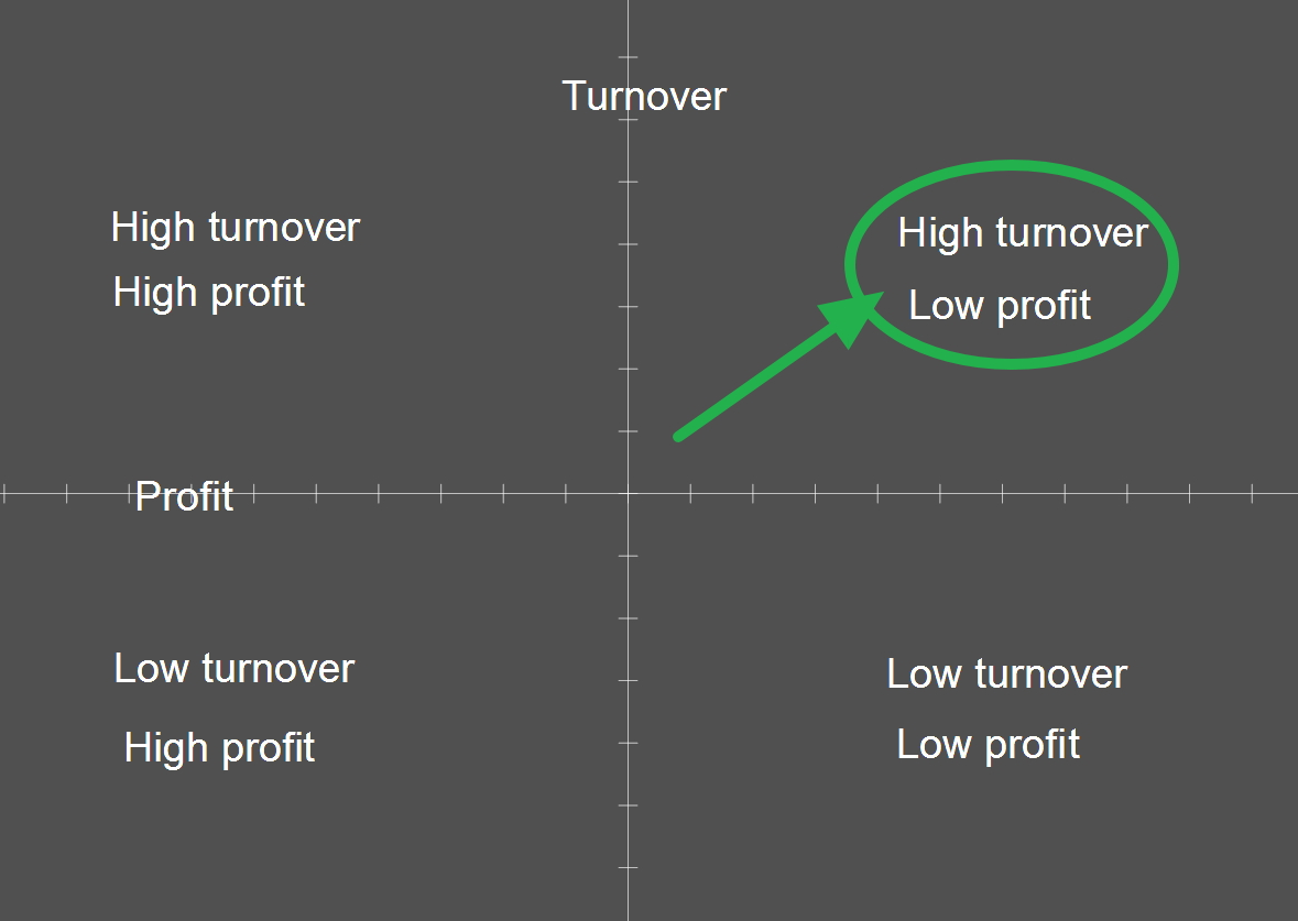 Customer turnover vs profit