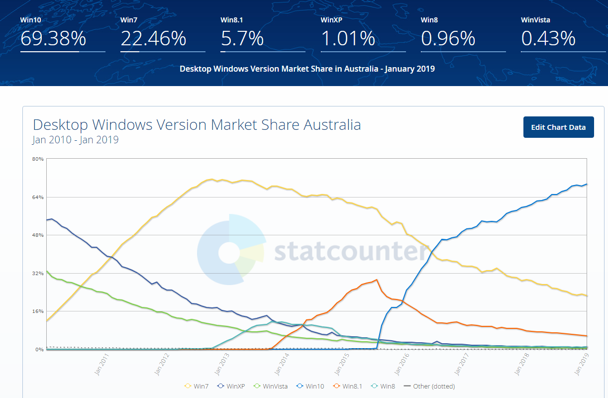 Windows Australian Market